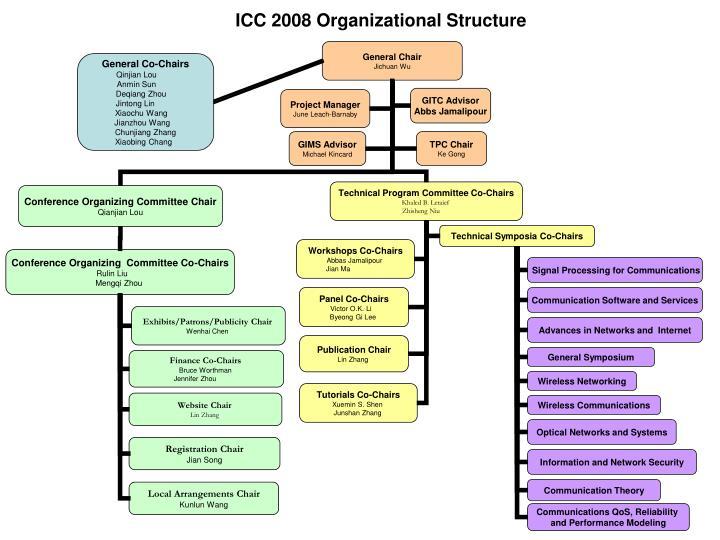 Icc 2008 organizational structure