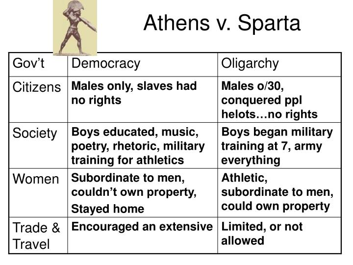 an overview of the history and government of athens and sparta ancient greek city states Leonidas sparta greek warrior sparta warrior greek history ancient history sparta history when the government of athens on history - ancient greek city states.