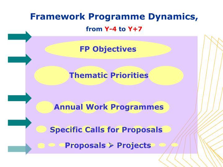 Framework Programme Dynamics,