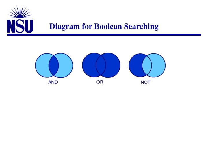 Diagram for Boolean Searching