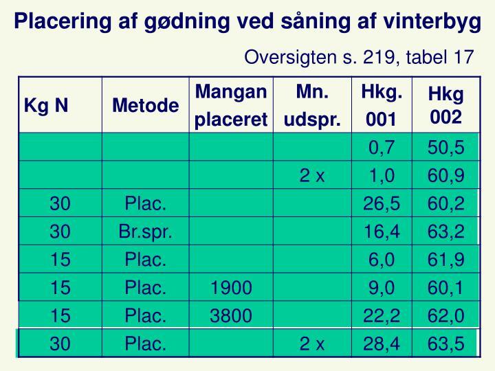 Placering af gødning ved såning af vinterbyg