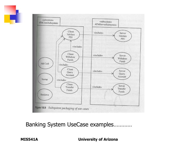Banking System UseCase examples…………
