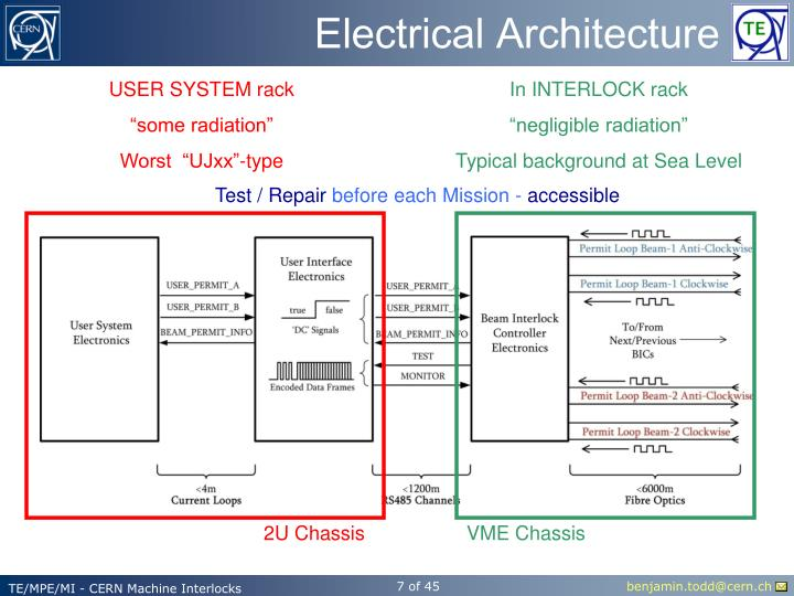 Electrical Architecture