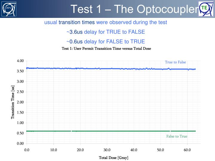 Test 1 – The Optocoupler