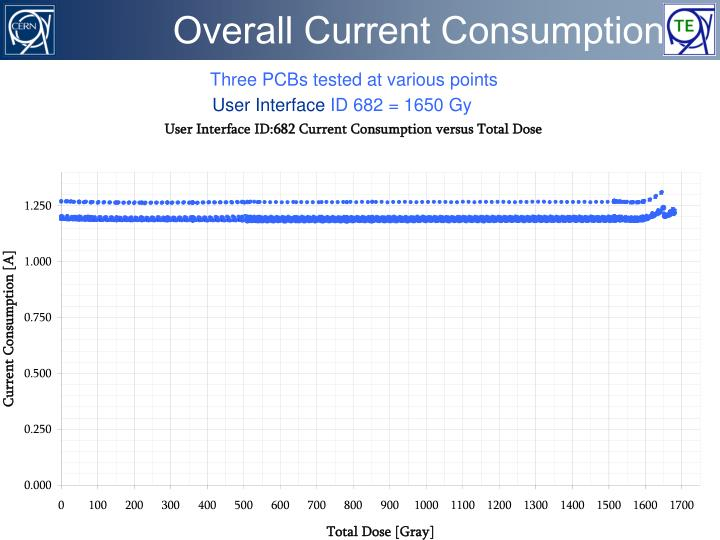 Overall Current Consumption