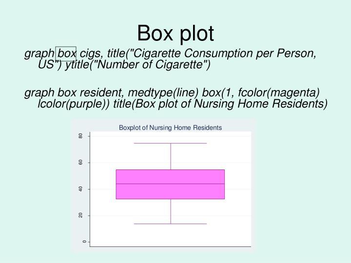 Box plot