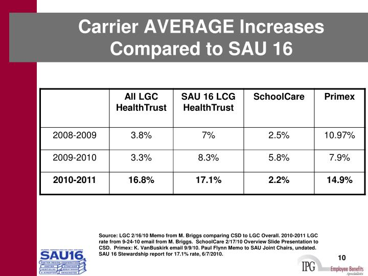 Carrier AVERAGE Increases