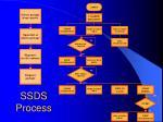 ssds process