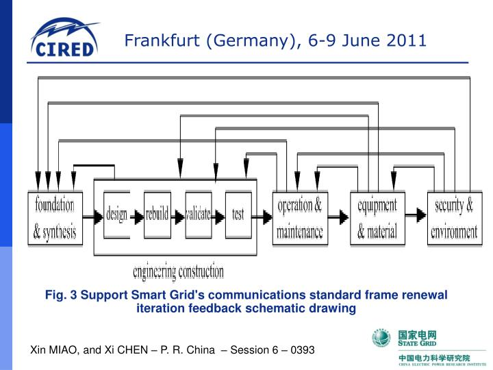 Fig. 3 Support Smart Grid's communications standard frame renewal iteration feedback schematic drawing
