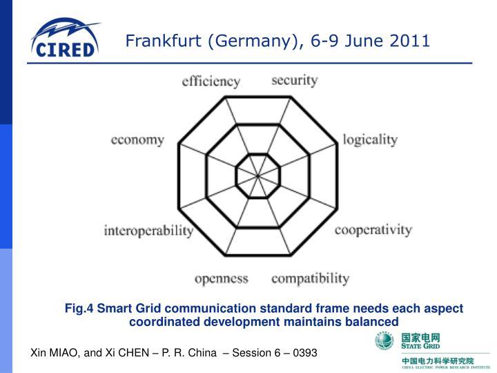 Fig.4 Smart Grid communication standard frame needs each aspect coordinated development maintains balanced
