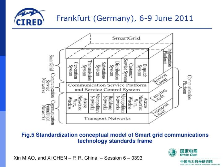 Fig.5 Standardization conceptual model of Smart grid communications technology standards frame