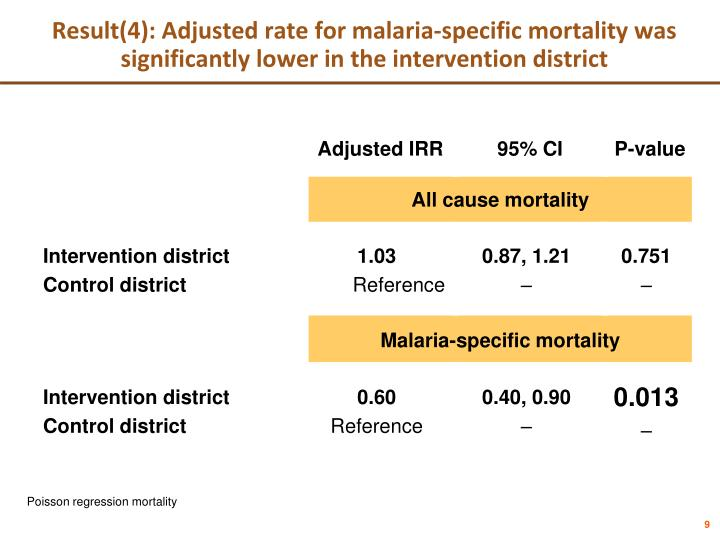 Result(4): Adjusted rate for malaria-specific mortality was significantly lower in the intervention district