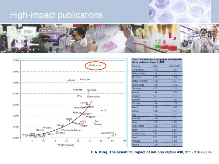 High-impact publications