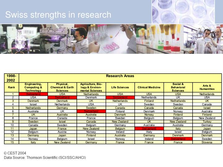 Swiss strengths in research