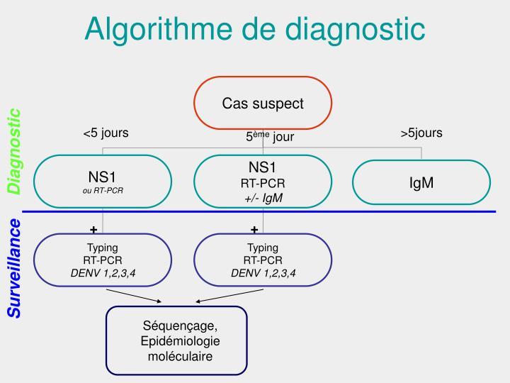 Algorithme de diagnostic
