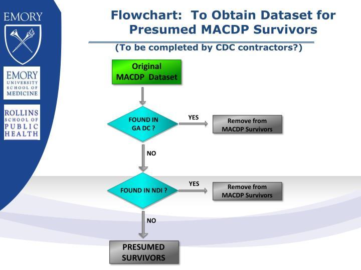 Flowchart:  To Obtain Dataset for