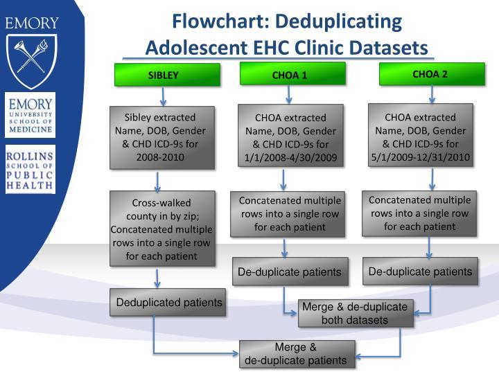 Flowchart: Deduplicating