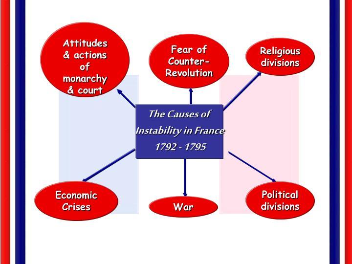 Attitudes & actions of monarchy