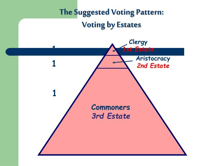 The Suggested Voting Pattern: