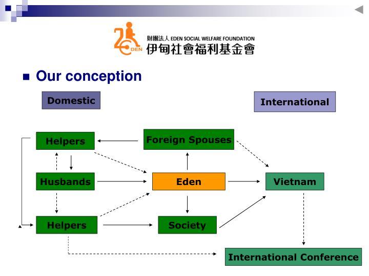 Our conception