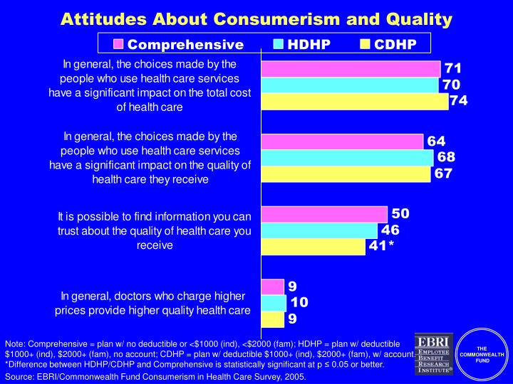 Attitudes About Consumerism and Quality