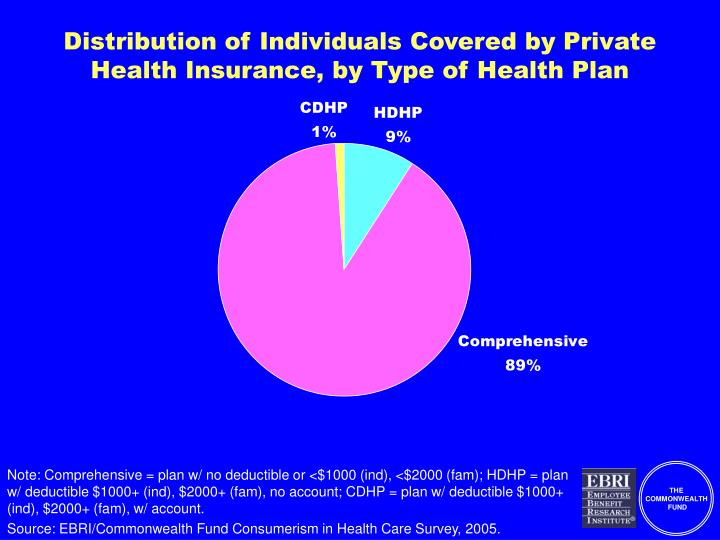 Distribution of Individuals Covered by Private