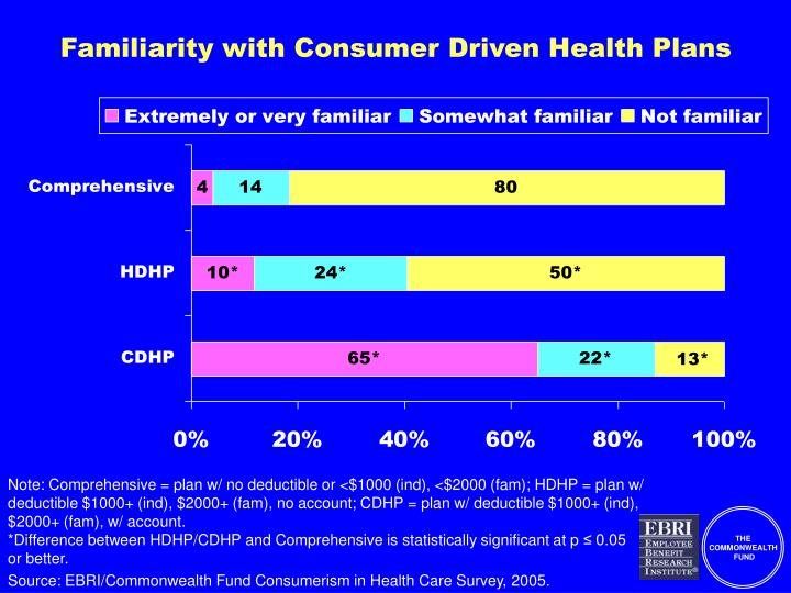 Familiarity with Consumer Driven Health Plans