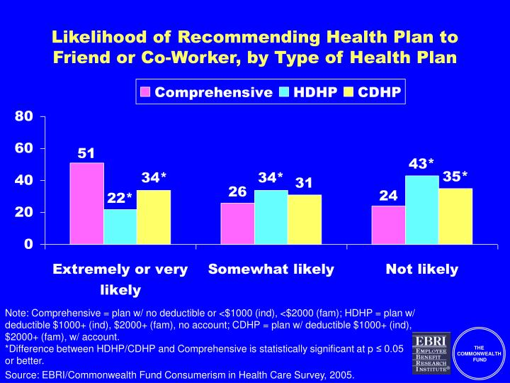 Likelihood of Recommending Health Plan to Friend or Co-Worker, by Type of Health Plan
