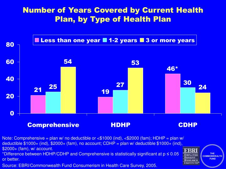 Number of Years Covered by Current Health Plan, by Type of Health Plan