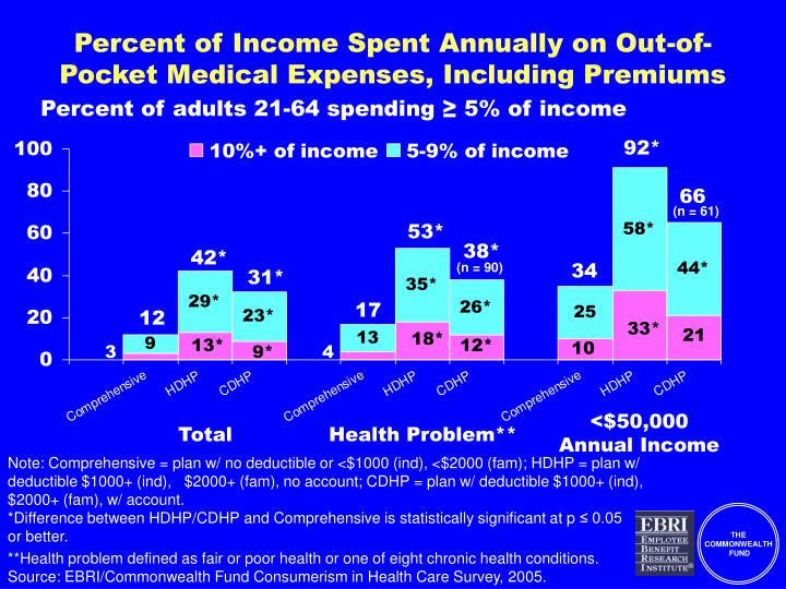 Percent of Income Spent Annually on Out-of-Pocket Medical Expenses, Including Premiums