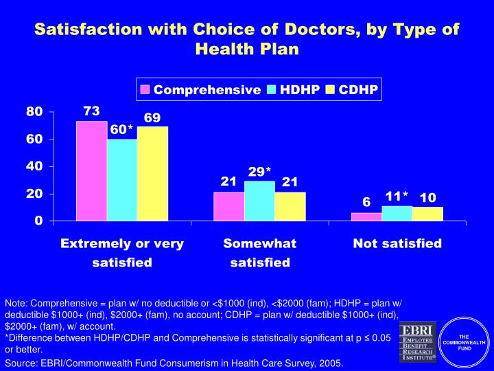 Satisfaction with Choice of Doctors, by Type of Health Plan