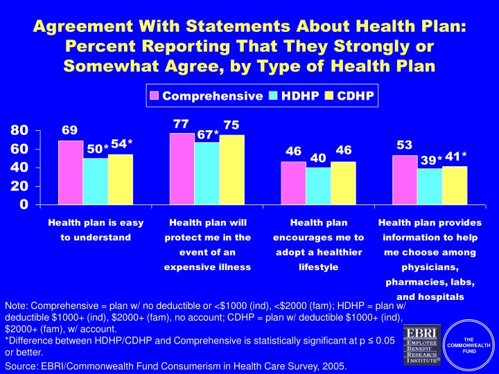 Agreement With Statements About Health Plan: Percent Reporting That They Strongly or Somewhat Agree, by Type of Health Plan