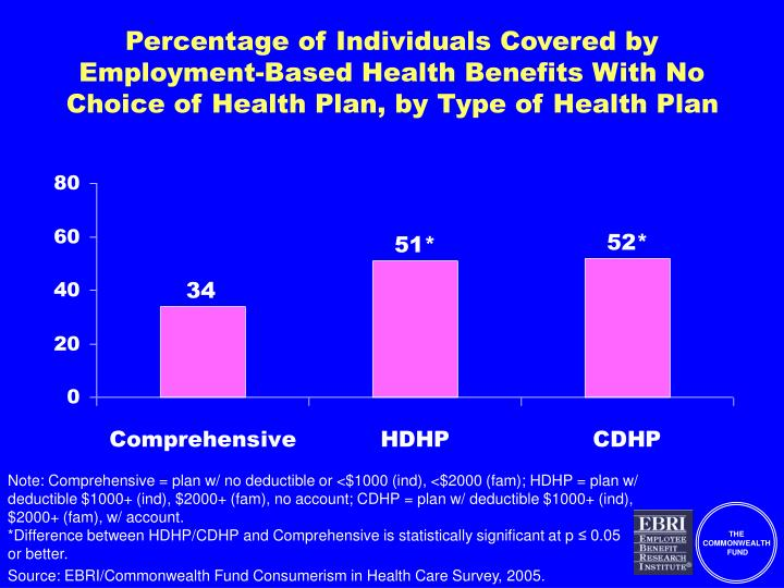 Percentage of Individuals Covered by Employment-Based Health Benefits With No Choice of Health Plan, by Type of Health Plan
