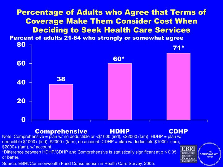 Percentage of Adults who Agree that Terms of Coverage Make Them Consider Cost When Deciding to Seek Health Care Services