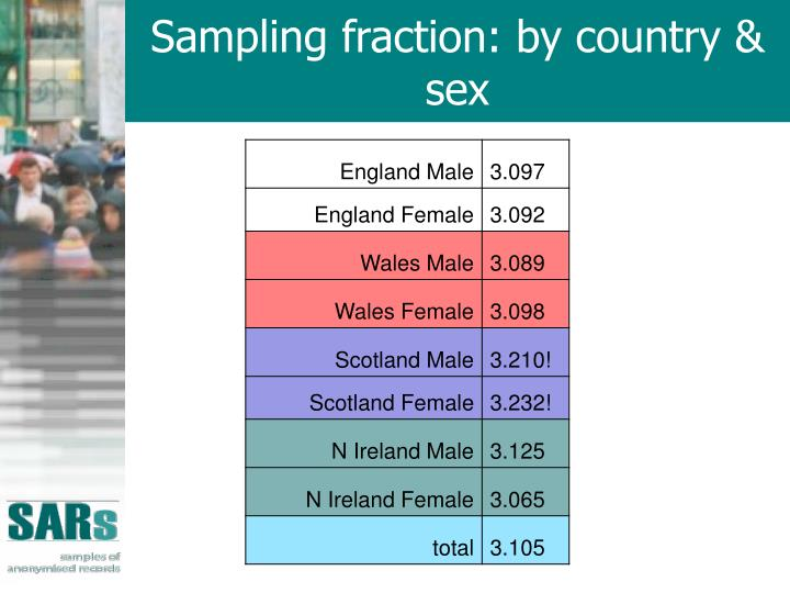 Sampling fraction: by country & sex