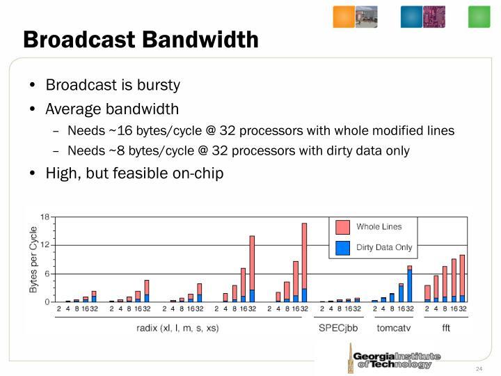 Broadcast Bandwidth