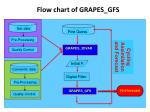 flow chart of grapes gfs