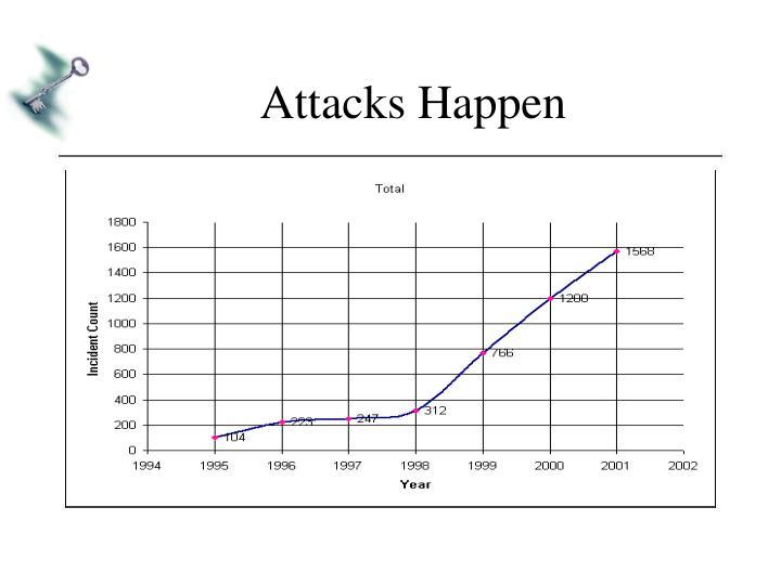 Attacks Happen