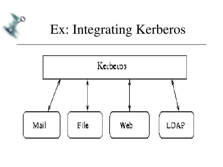 Ex: Integrating Kerberos