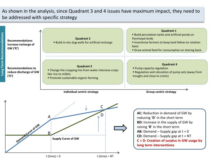As shown in the analysis, since Quadrant 3 and 4 issues have maximum impact, they need to be addressed with specific strategy
