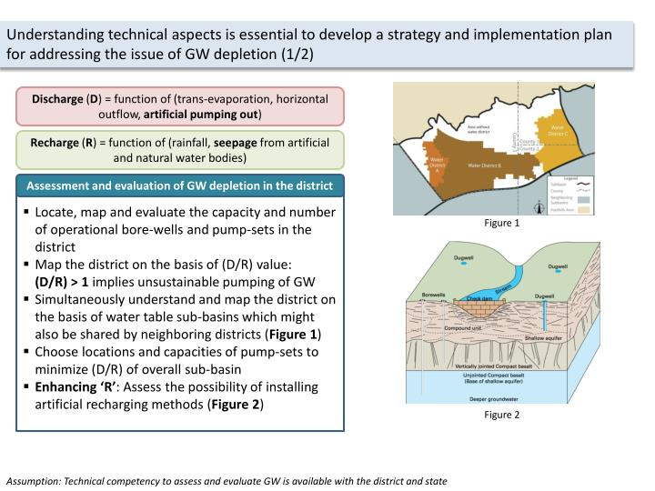 Understanding technical aspects is essential to develop a strategy and implementation plan for addressing the issue of GW depletion (1/2)