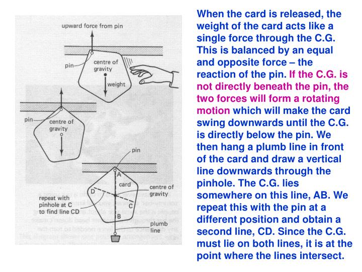 When the card is released, the weight of the card acts like a single force through the C.G. This is balanced by an equal and opposite force – the reaction of the pin.