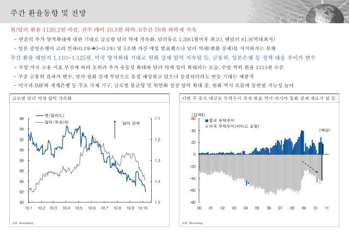 글로벌 달러 약세 압력 가속화