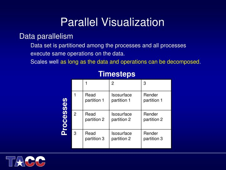 Parallel Visualization