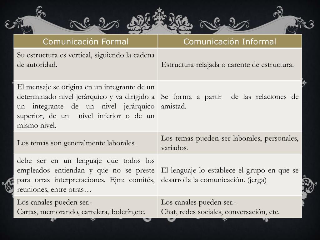 Ppt Comunicación Formal Vs Comunicación Informal