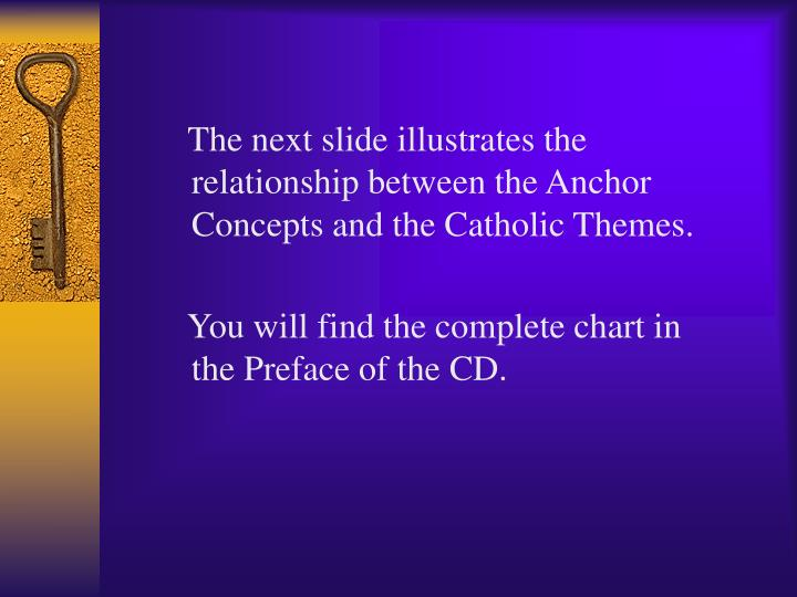 The next slide illustrates the relationship between the Anchor Concepts and the Catholic Themes.