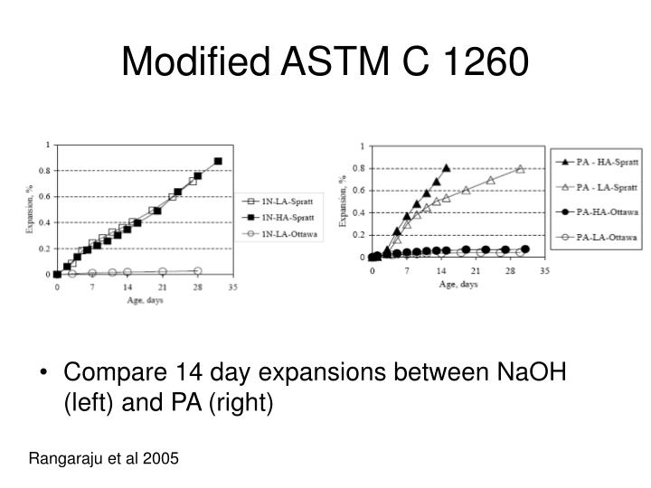 Modified ASTM C 1260