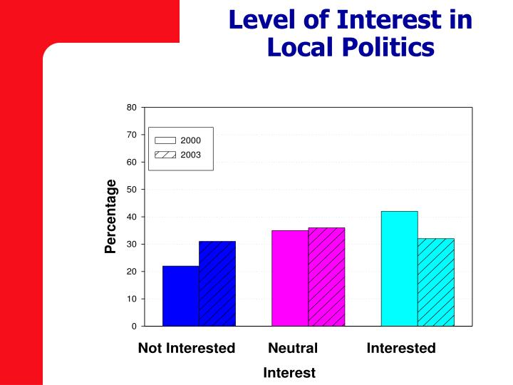 Level of Interest in Local Politics