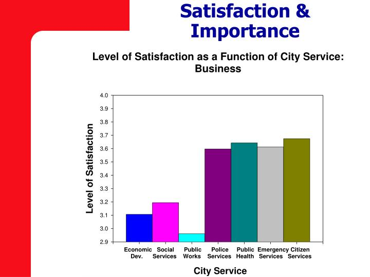 Satisfaction & Importance