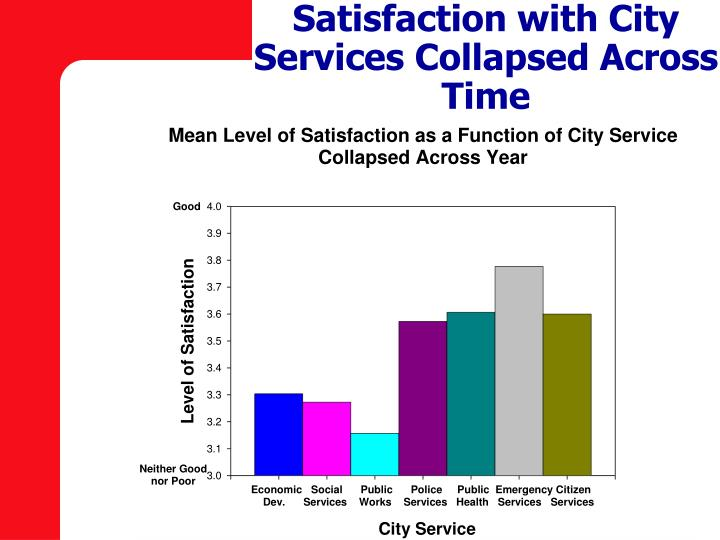 Satisfaction with City Services Collapsed Across Time